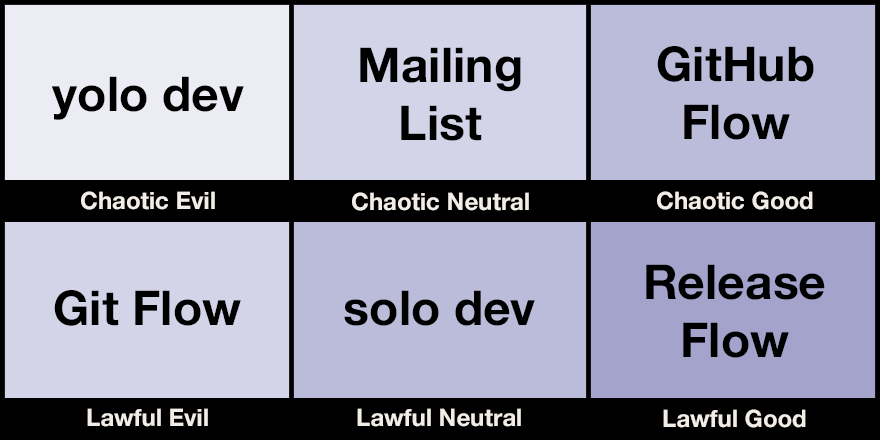 Ed Thomson's Git workflow alignment chart