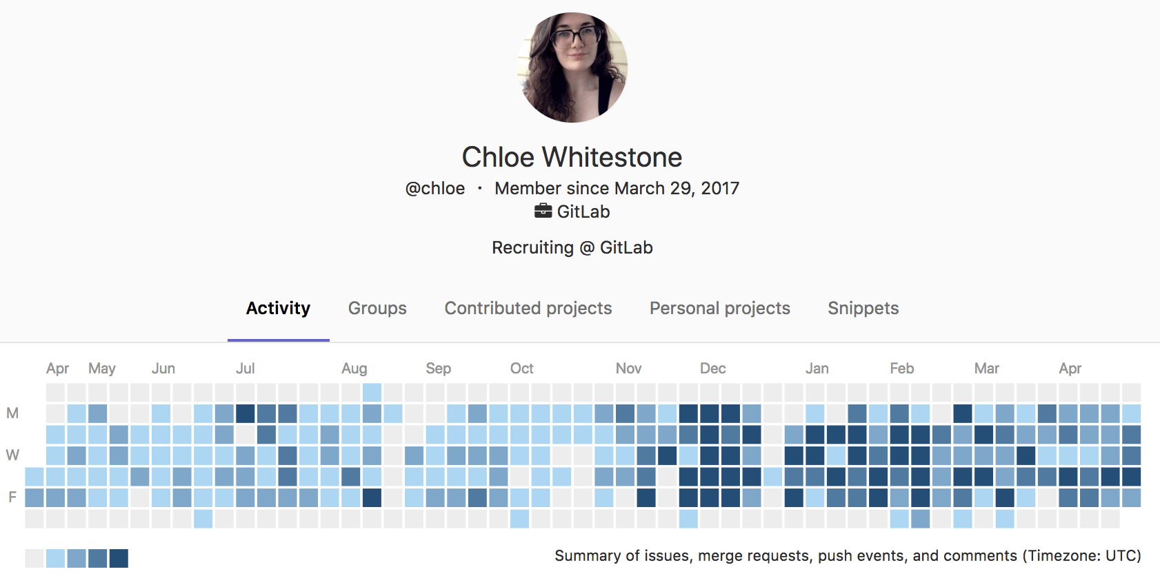 Chloe's GitLab Activity Chart
