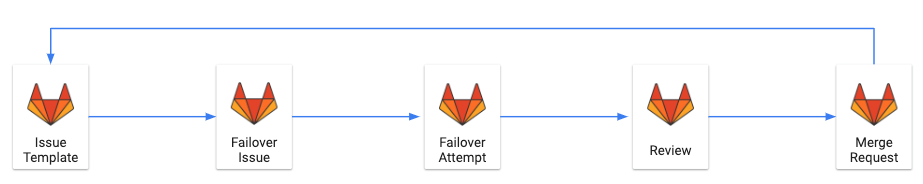 GitLab failover procedure issue template