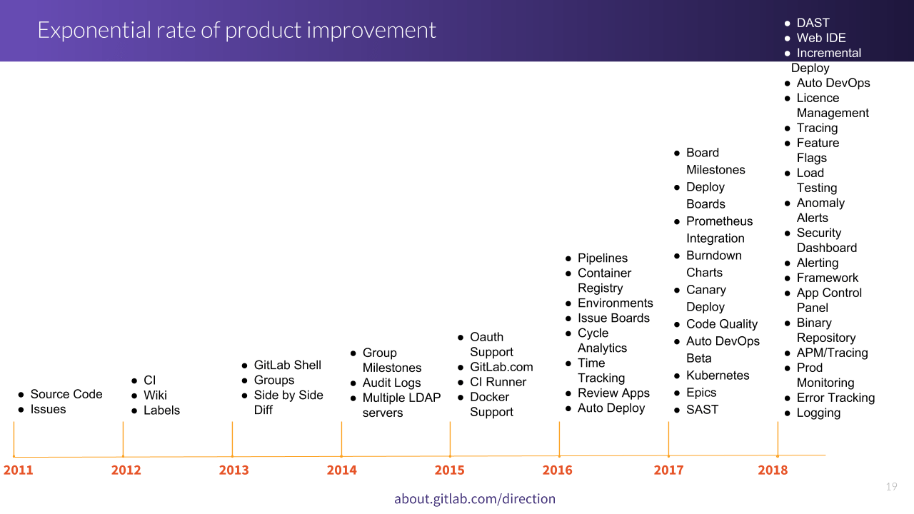 GitLab exponential rate of product development