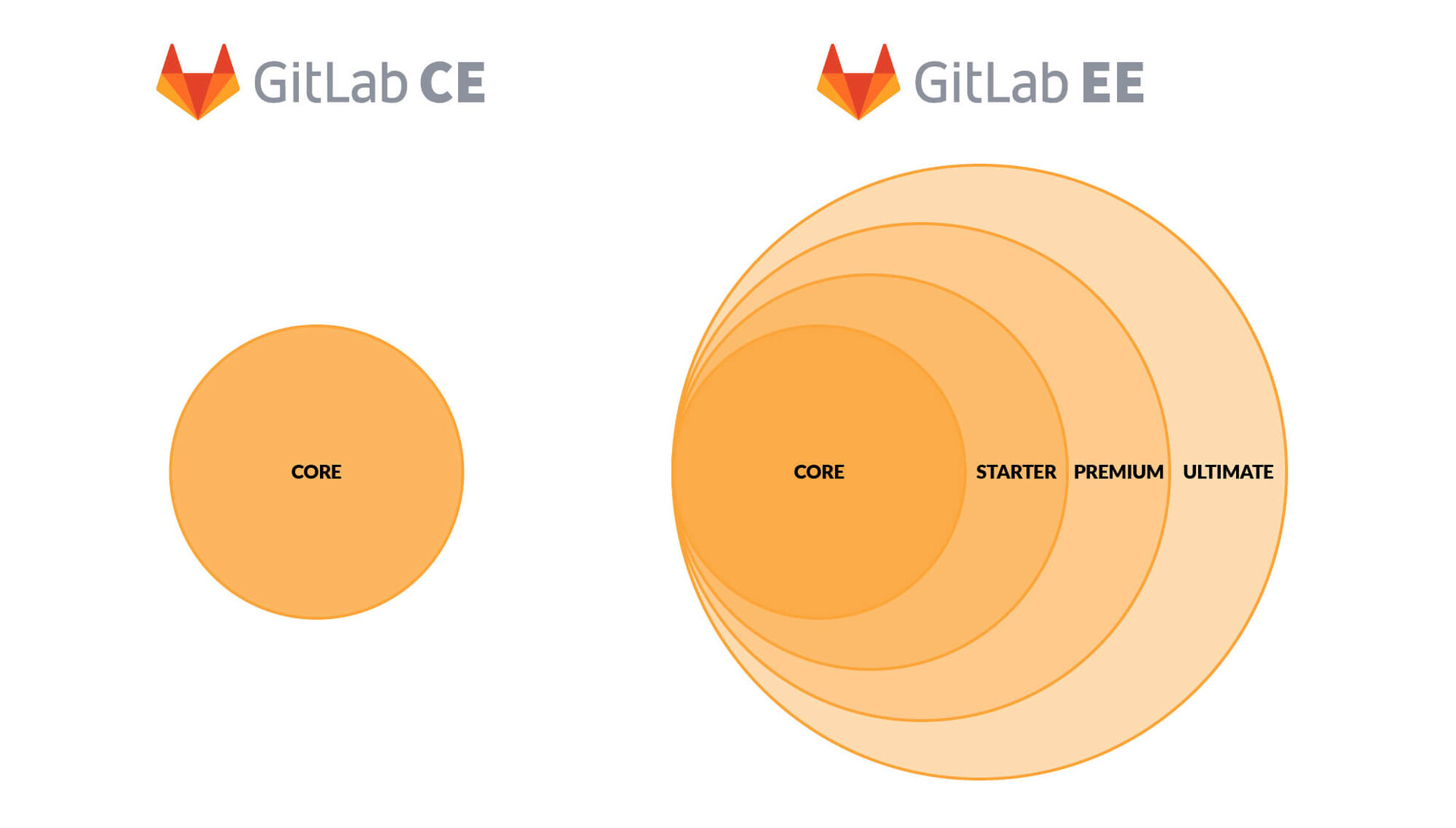 GitLab Core, Starter, Premium, Ultimate