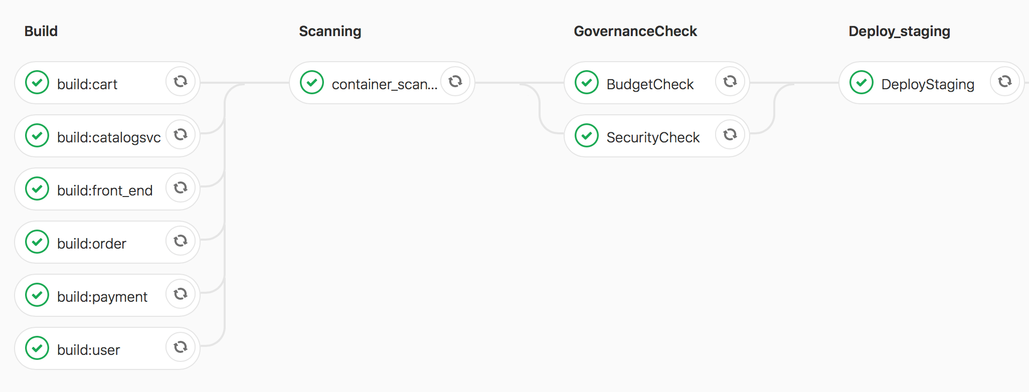 CD WITH A CH check from GitLab CI/CD pipelines