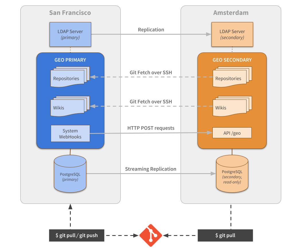 GitLab Geo - First Generation Synchronization Architecture Diagram
