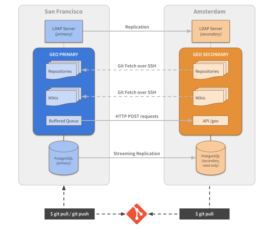 How we built GitLab Geo | GitLab