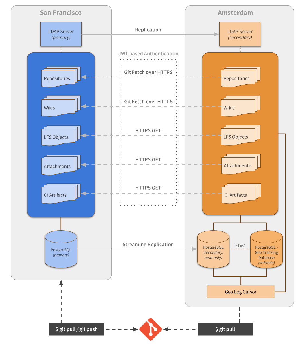 GitLab Geo - Second Generation Synchronization Architecture Diagram