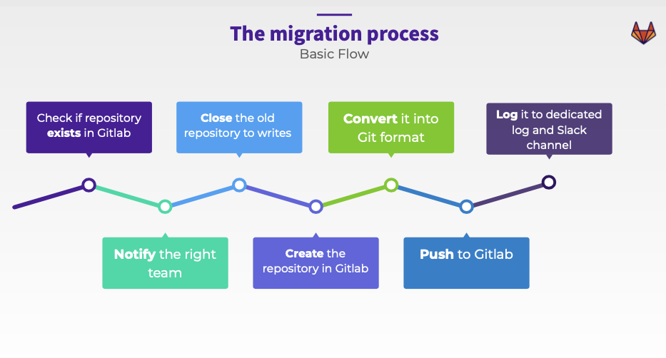 Illustration showing AppsFlyer's Mercurial to Git migration process