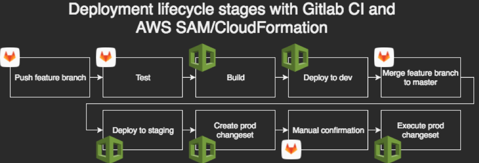 How to set up multi-account AWS SAM deployments with GitLab CI/CD