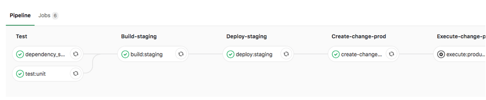 How to set up multi-account AWS SAM deployments with GitLab