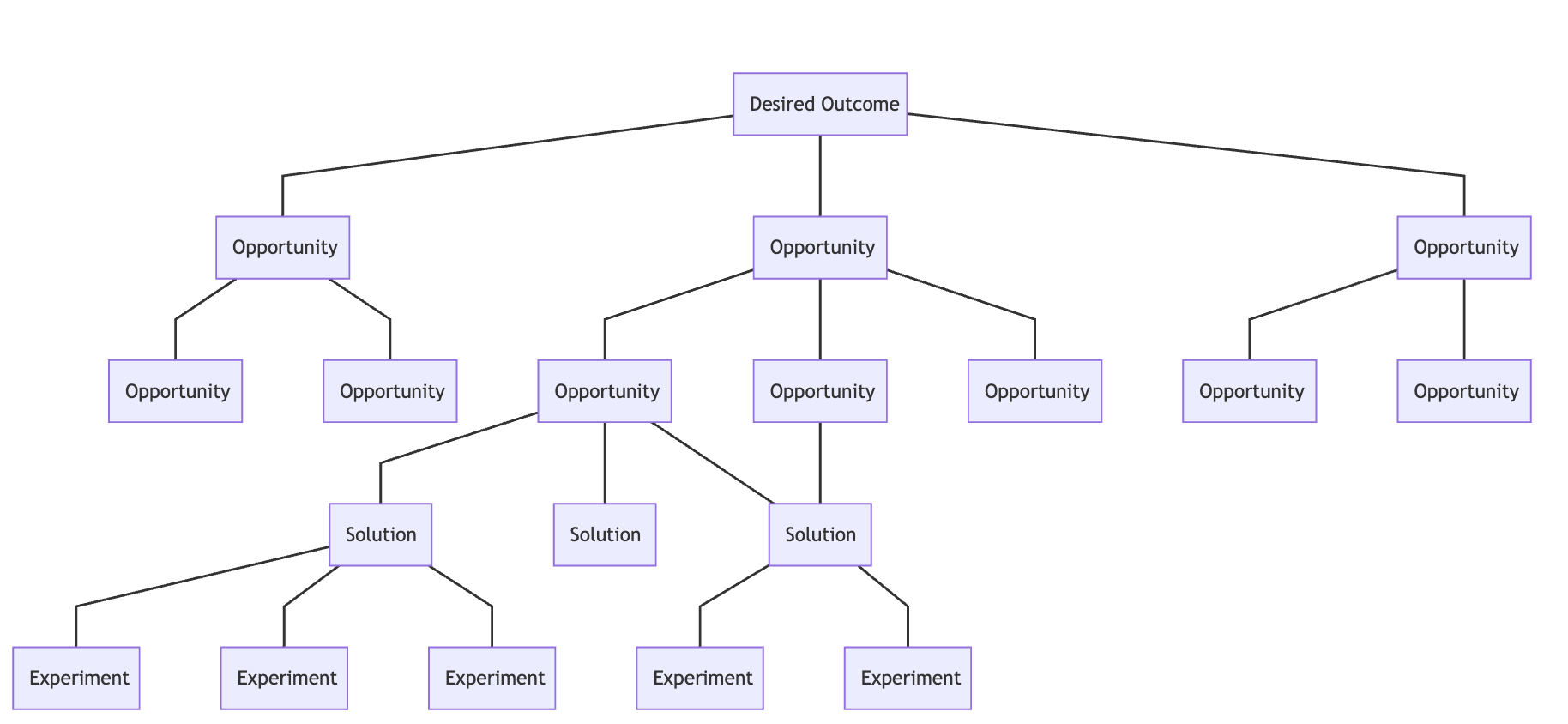 Acme's Opportunity Tree