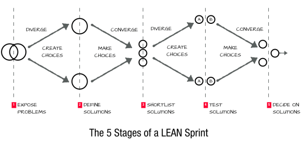 The Lean Srint Diagram from Scaling Lean by Ash Maurya