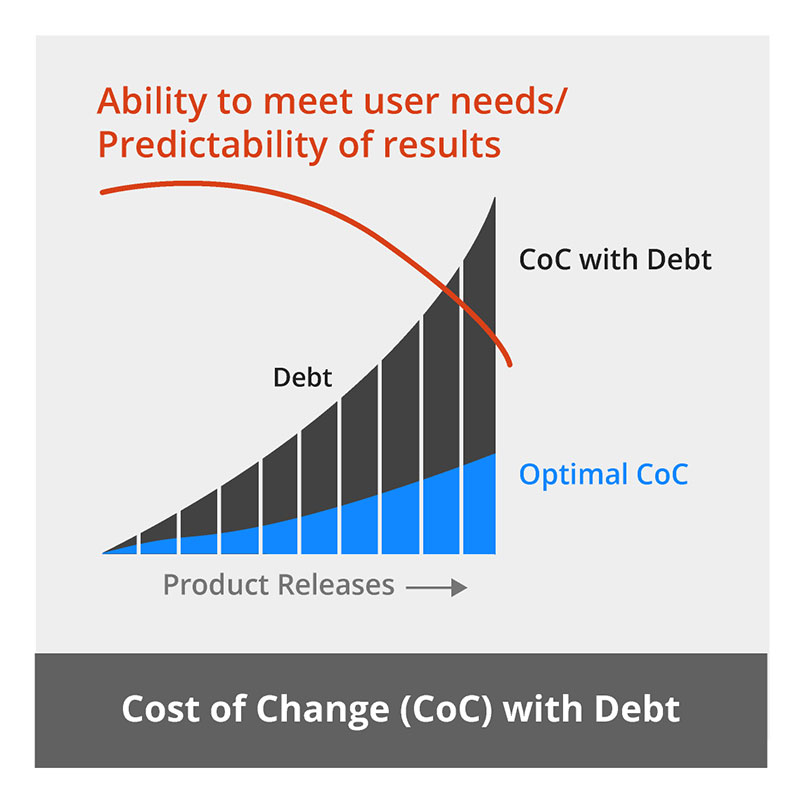 Technical Debt Diagram