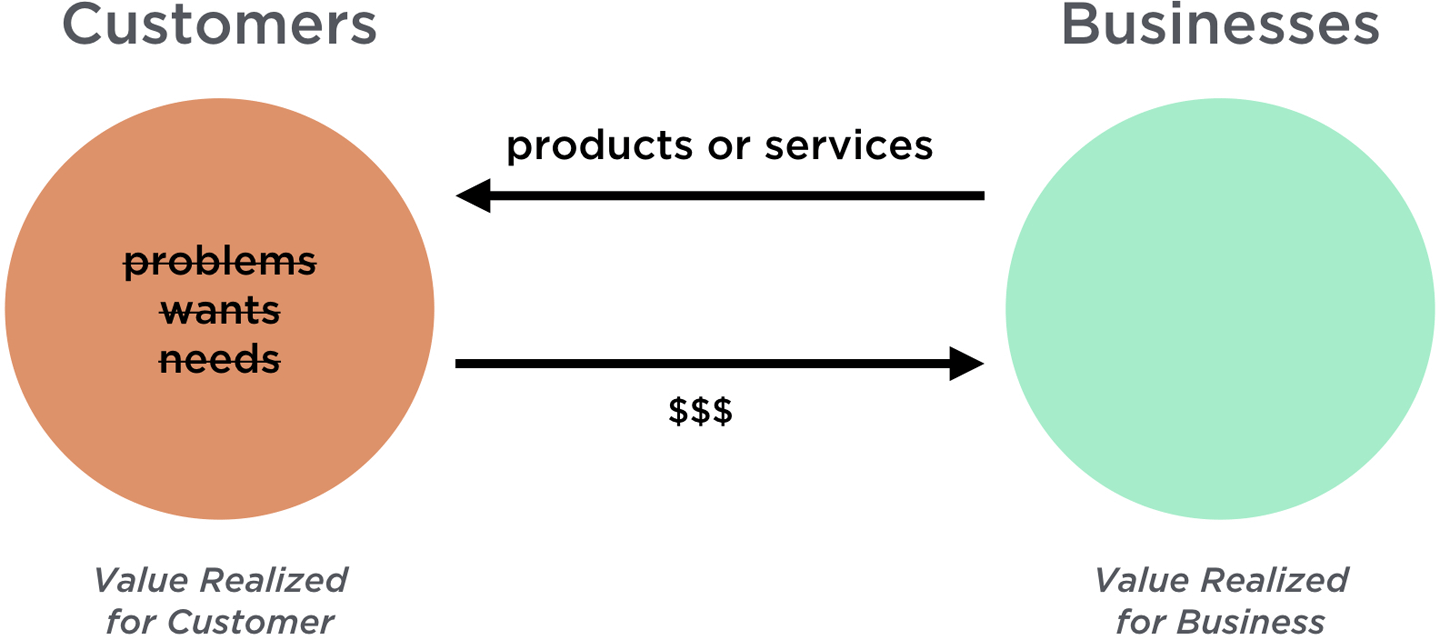 A Simplified Value Exchange System Diagram