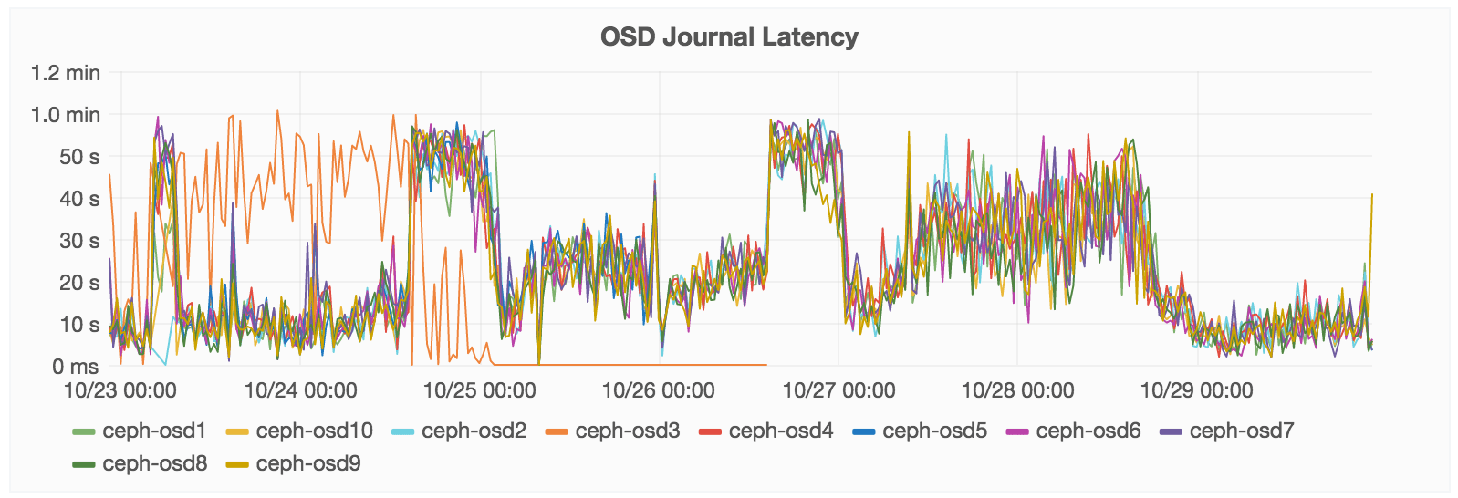 osd-journal-latency