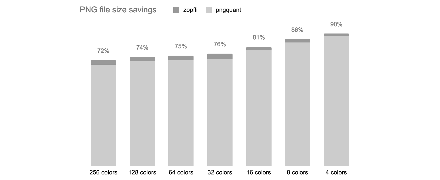 Chart: file size savings
