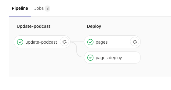 Podcast pipelines