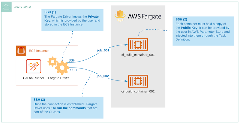 GitLab Runner + AWS Fargate driver and the CI build container