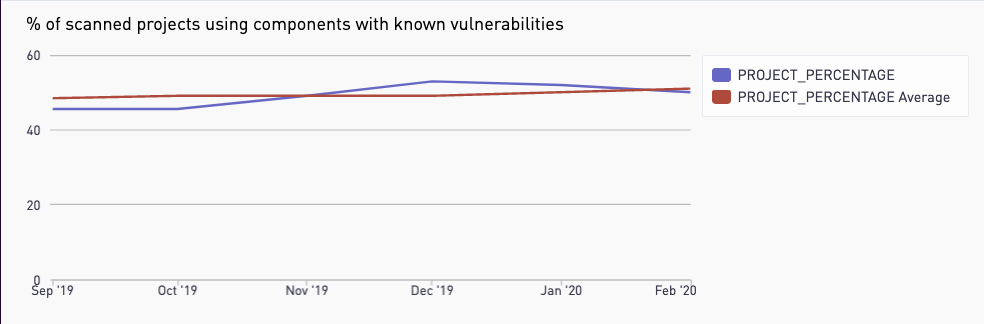 Graph showing an increase in components with known vulnerabilities in GitLab.com-hosted projects