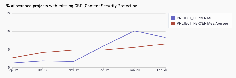 There was a huge spike in CSP trends over the past six months on GitLab.com hosted projects