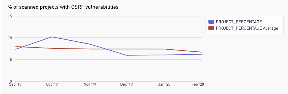 A graph showing a 30% decline in CSRF vulnerabilities on GitLab.com hosted projects over the past six months