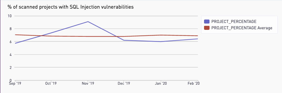 A graph showing a 15% decrease in SQLi over the past six months.