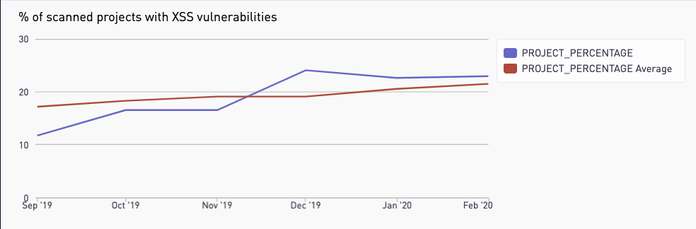 Graph showing XSS trends vulnerabilities grew by 20% in the past six months.