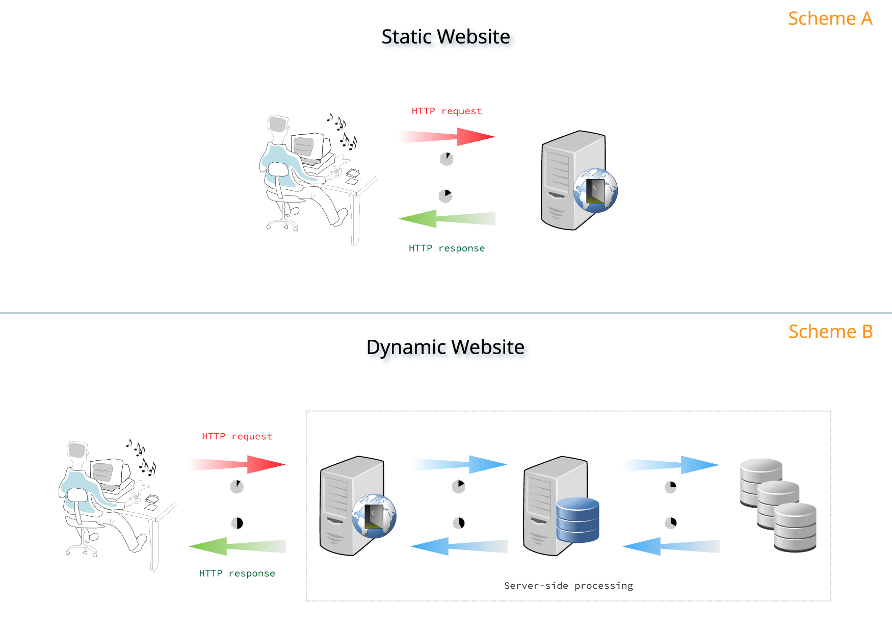 Static vs Dynamic server processing