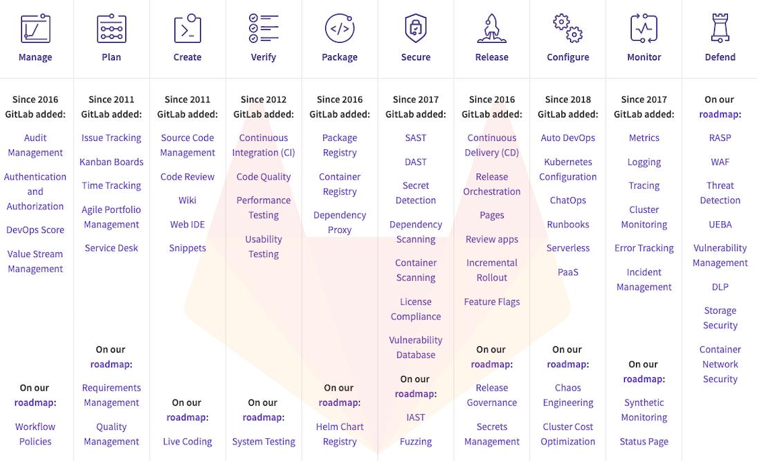 GitLab is a complete DevOps platform, delivered as a single application.