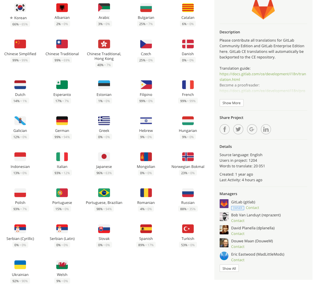 GitLab translation status