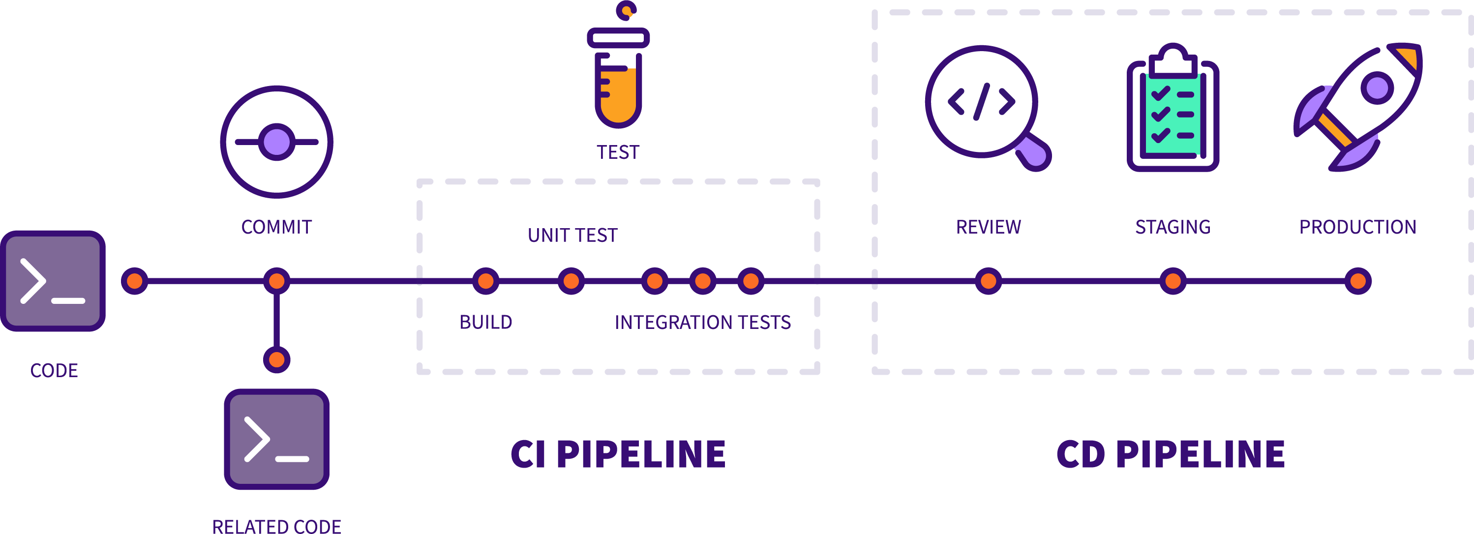 Updated CI/CD Pipeline