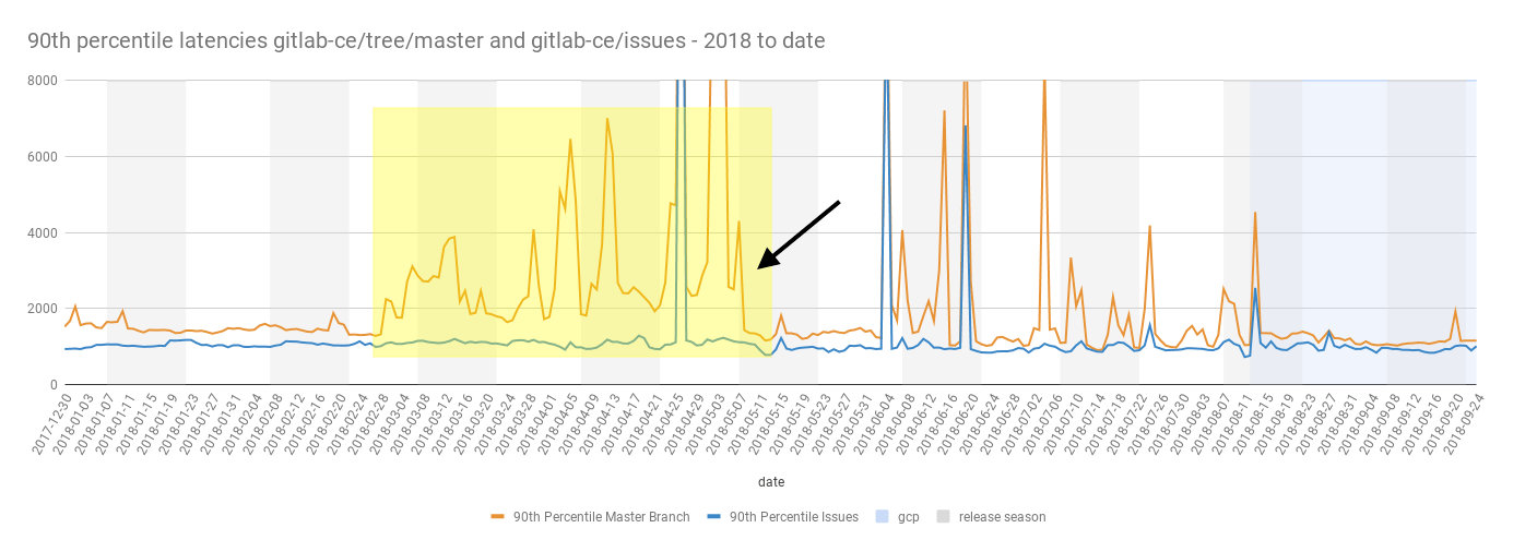 Latency drop in Gitaly endpoints