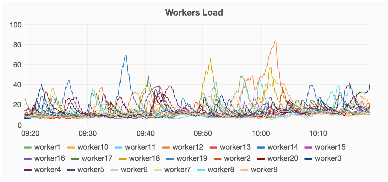 workers-load