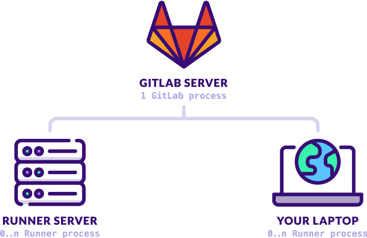 Gitlab ci cd architecture png