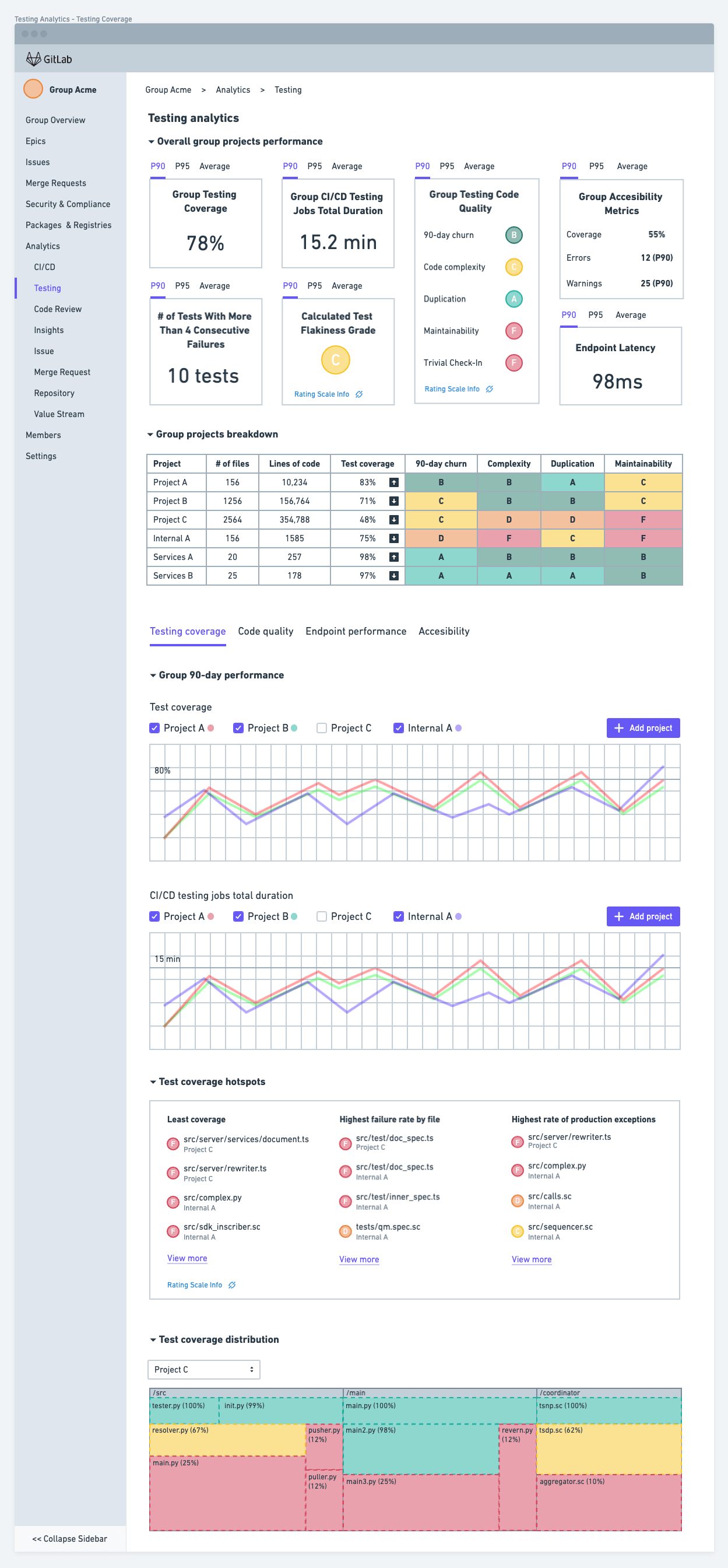 Design for Vision of Code Testing and Coverage data summary