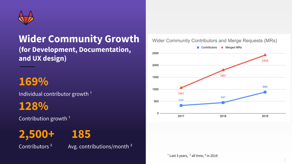 Community growth numbers
