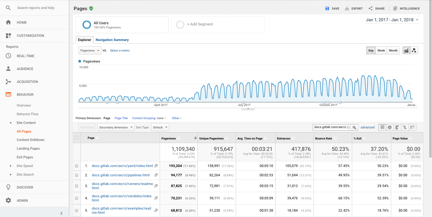 Google Analytics - see pageviews