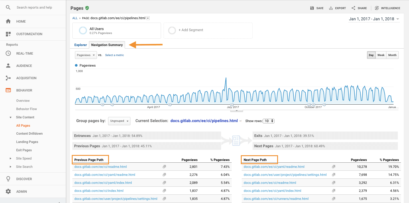 Google Analytics - see referrals