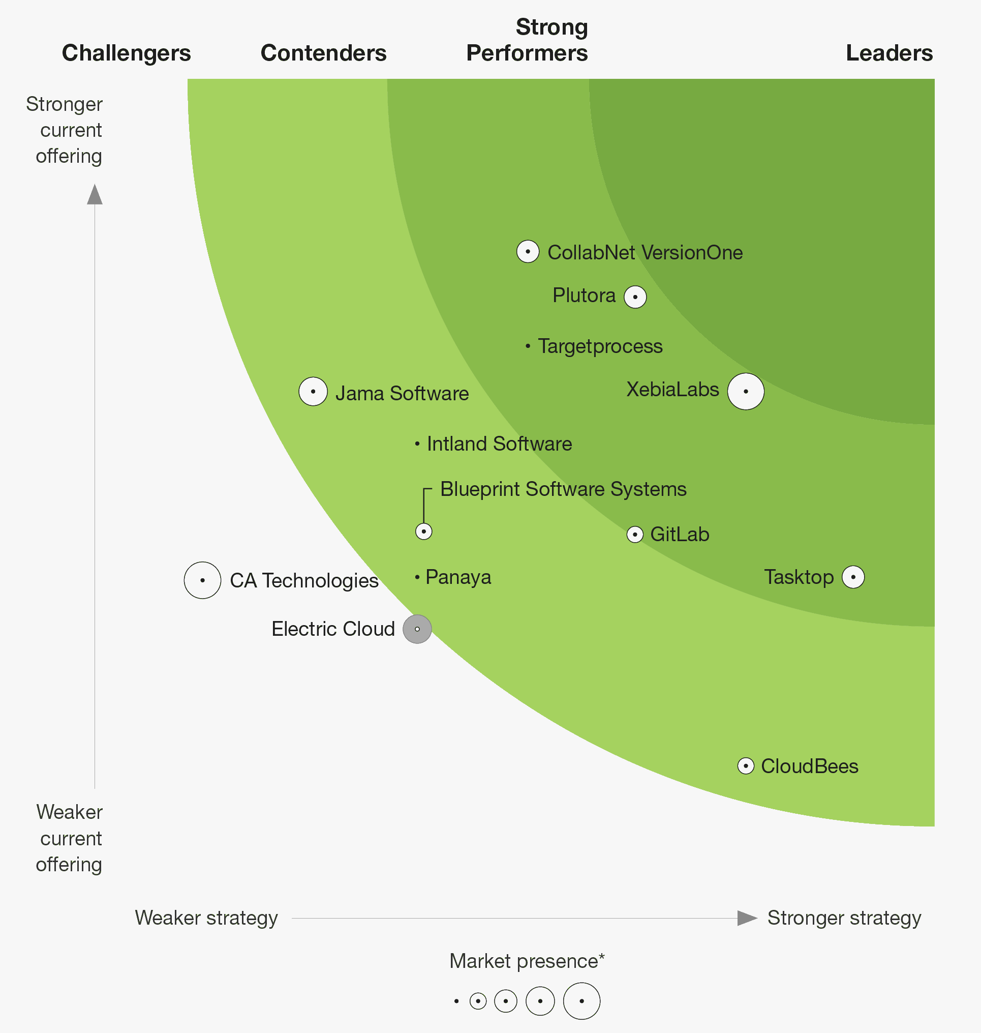 GitLab vsm forrester new wave graphic png
