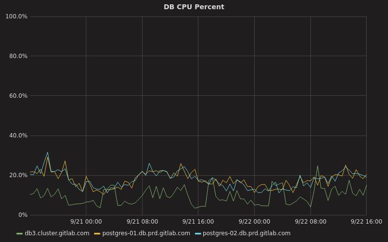 CPU Percentage