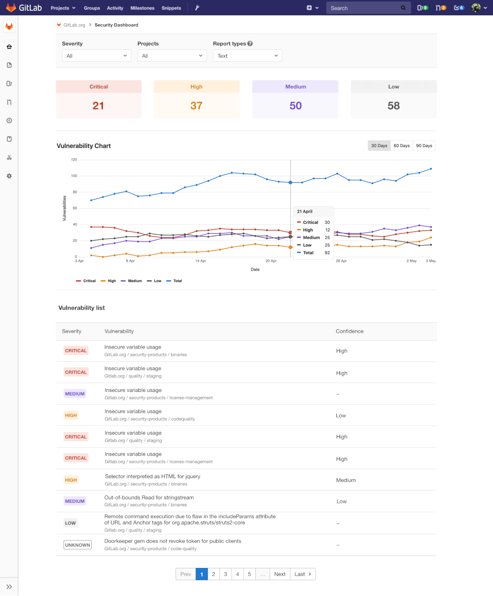 GitLab Security Dashboard