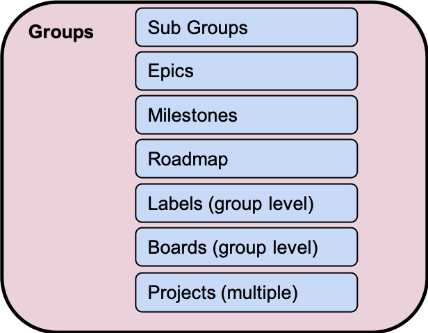 GitLab Group