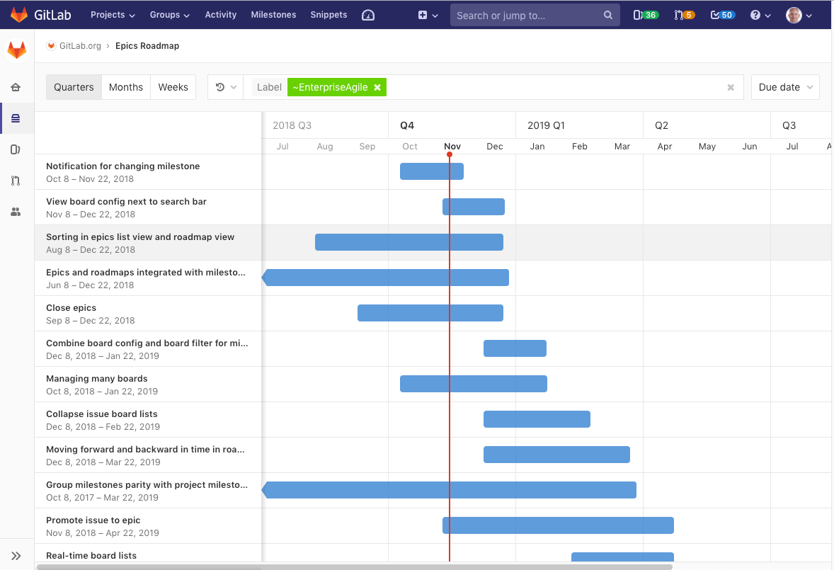GitLab Roadmap